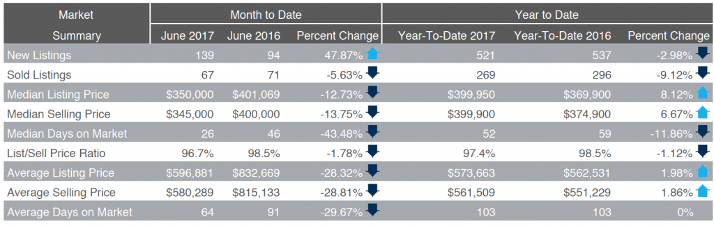 Heber Valley Real Estate Market Summary